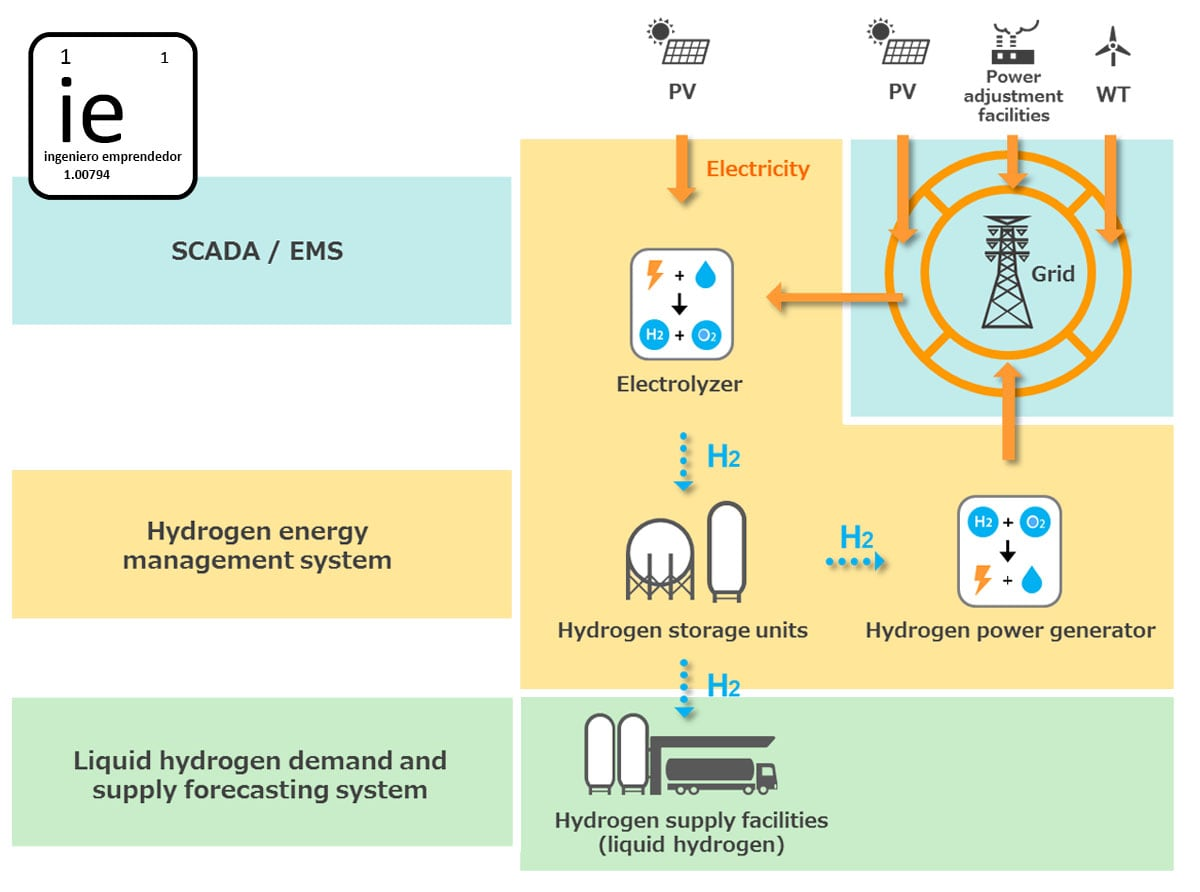 Fukushima To Have The Largest Hydrogen Producing Plant In 2020 Power Diagram