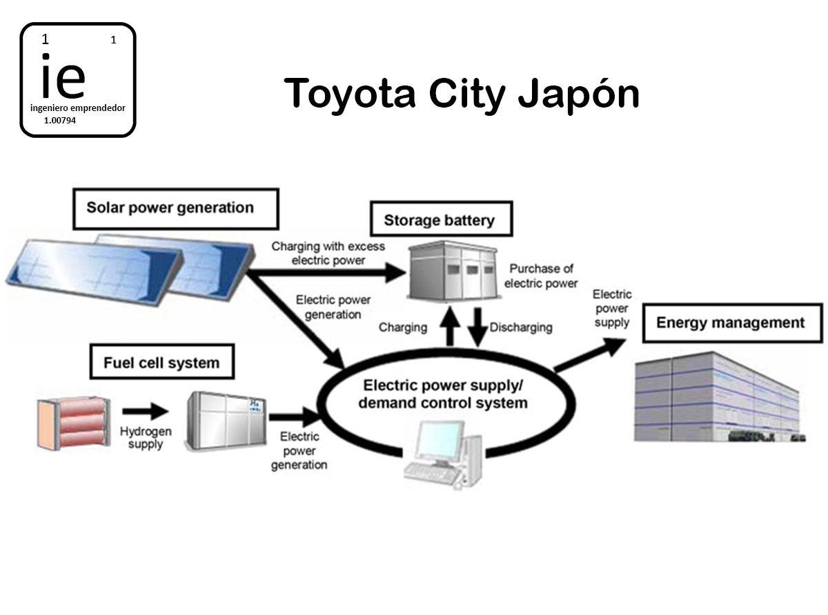 El Hidrógeno es la clave en el Desafío Toyota 2050