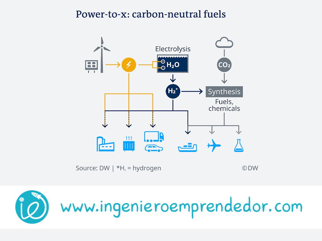Gracias al hidrógeno, la energía eólica y solar podrá reemplazar al combustible fósil y el petróleo