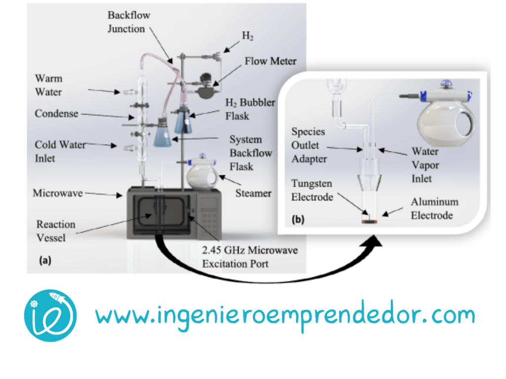 Investigadores de Ontario desarrollan una nueva técnica de plasmólisis de agua para la producción de hidrógeno