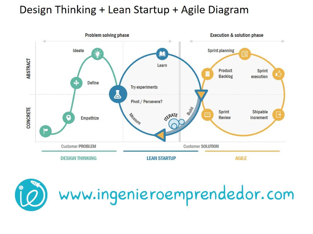 H2 Lean StartUp España